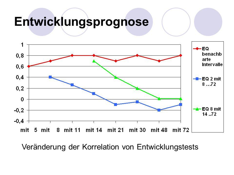 Entwicklungsprognose Veränderung der Korrelation von Entwicklungstests