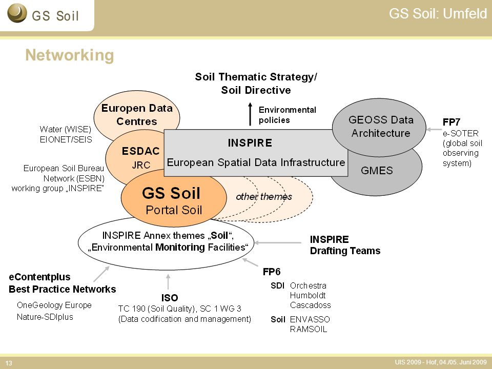 UIS 2009 - Hof, 04./05. Juni 2009 13 GS Soil: Umfeld Networking