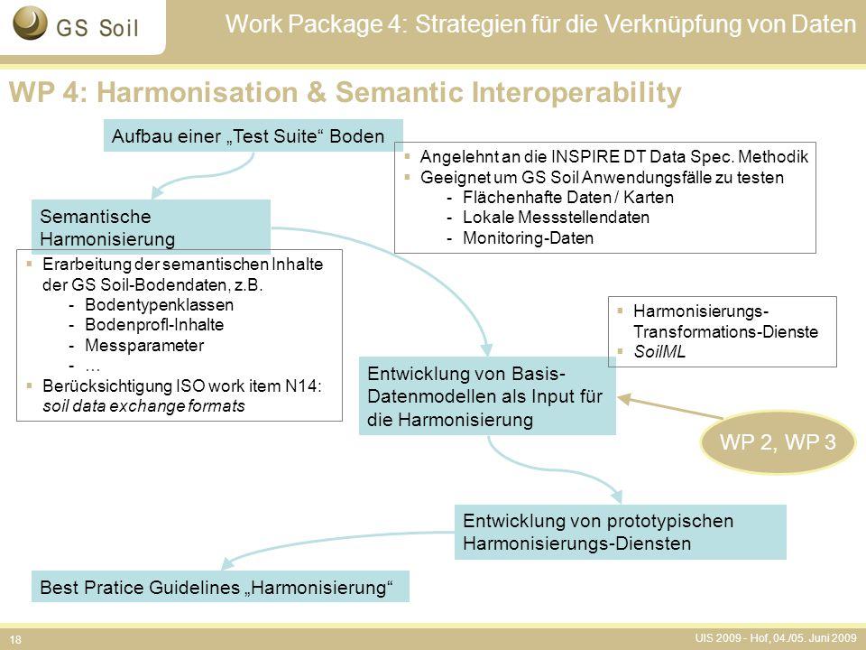 """UIS 2009 - Hof, 04./05. Juni 2009 18 Aufbau einer """"Test Suite"""" Boden Semantische Harmonisierung Entwicklung von Basis- Datenmodellen als Input für die"""