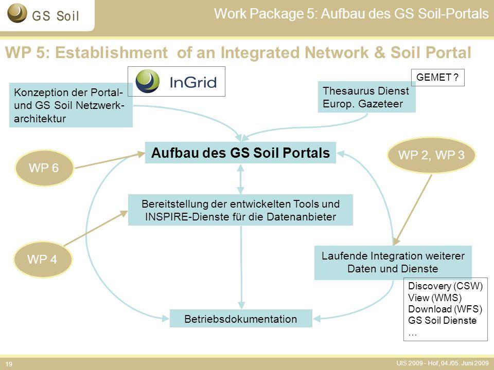 UIS 2009 - Hof, 04./05. Juni 2009 19 Aufbau des GS Soil Portals Betriebsdokumentation Thesaurus Dienst Europ. Gazeteer Bereitstellung der entwickelten
