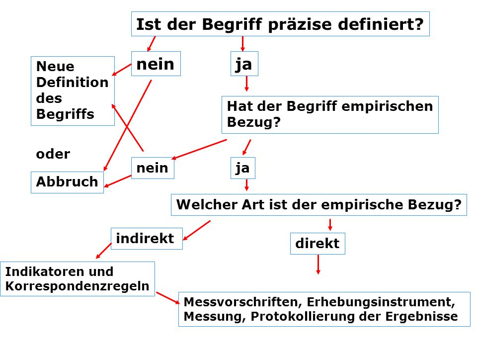 Inhaltsanalyse - Befragung Empirische Inhaltsanalyse: Untersuchungseinheit: Einheit, über die Merkmale erhoben werden (in Texten z.B.
