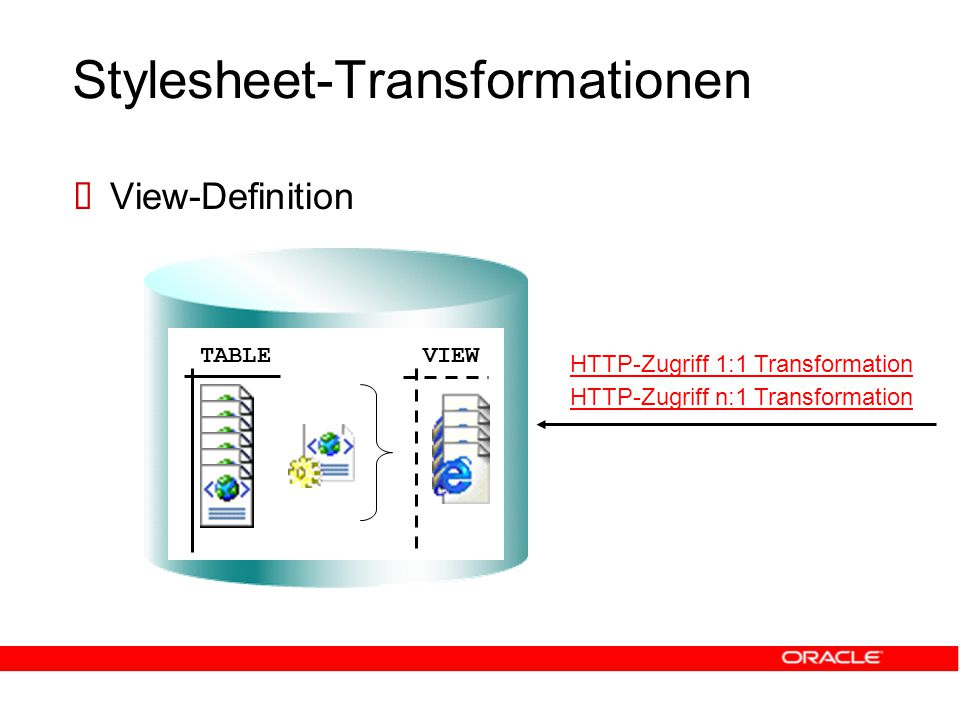 Stylesheet-Transformationen  View-Definition TABLEVIEW HTTP-Zugriff 1:1 Transformation HTTP-Zugriff n:1 Transformation