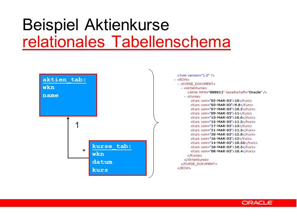 Beispiel Aktienkurse relationales Tabellenschema relationales Tabellenschema aktien_tab: wkn name kurse_tab: wkn datum kurs 1 *