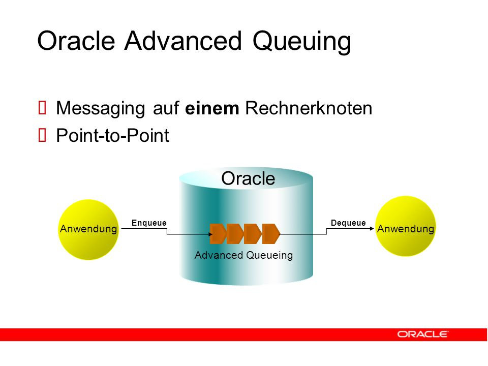 Oracle Advanced Queuing  Messaging auf einem Rechnerknoten  Point-to-Point Anwendung Advanced Queueing Anwendung Oracle EnqueueDequeue