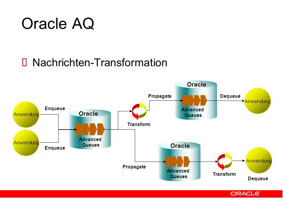 Oracle AQ  Nachrichten-Transformation Anwendung Advanced Queues Advanced Queues Advanced Queues Oracle Propagate Anwendung Dequeue Transform Anwendung Enqueue Transform