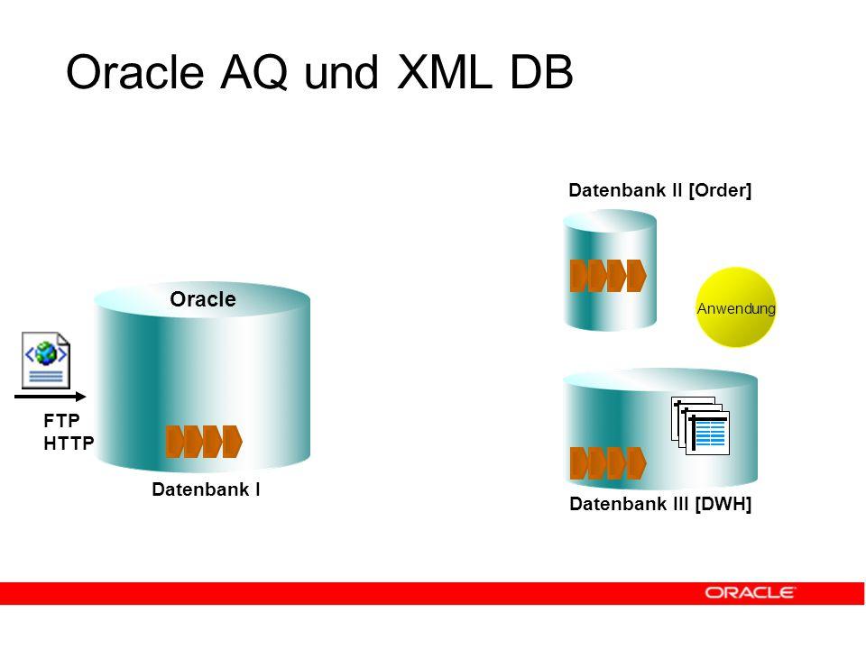 Oracle AQ und XML DB Datenbank I Datenbank III [DWH] Oracle Datenbank II [Order] FTP HTTP Anwendung