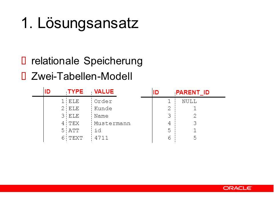 1. Lösungsansatz  relationale Speicherung  Zwei-Tabellen-Modell IDTYPEVALUE 1 ELE Order 2 ELE Kunde 3 ELE Name 4 TEX Mustermann 5 ATT id 6 TEXT 4711