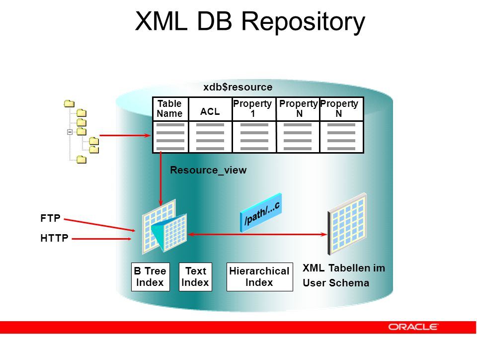 XML DB Repository Table Name ACL Property 1 Property N Property N XML Tabellen im User Schema B Tree Index Text Index Hierarchical Index FTP HTTP xdb$resource Resource_view