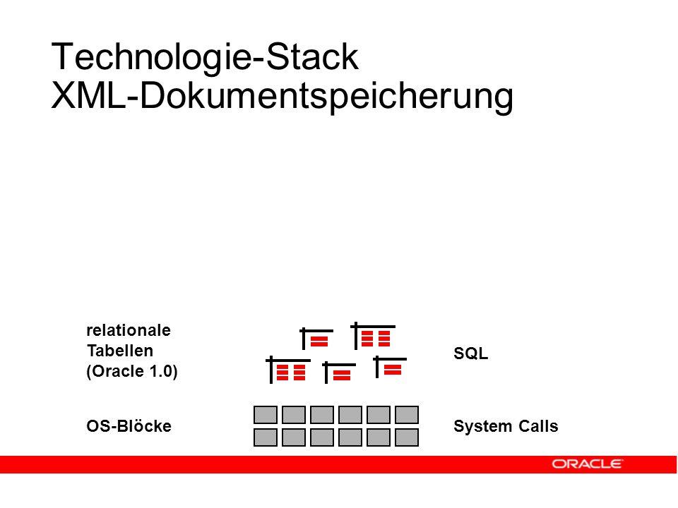 Technologie-Stack XML-Dokumentspeicherung OS-Blöcke relationale Tabellen (Oracle 1.0) System Calls SQL