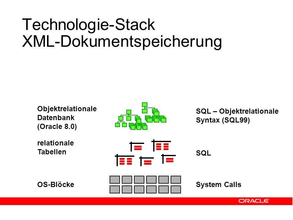 Technologie-Stack XML-Dokumentspeicherung OS-Blöcke relationale Tabellen System Calls SQL Objektrelationale Datenbank (Oracle 8.0) SQL – Objektrelationale Syntax (SQL99)