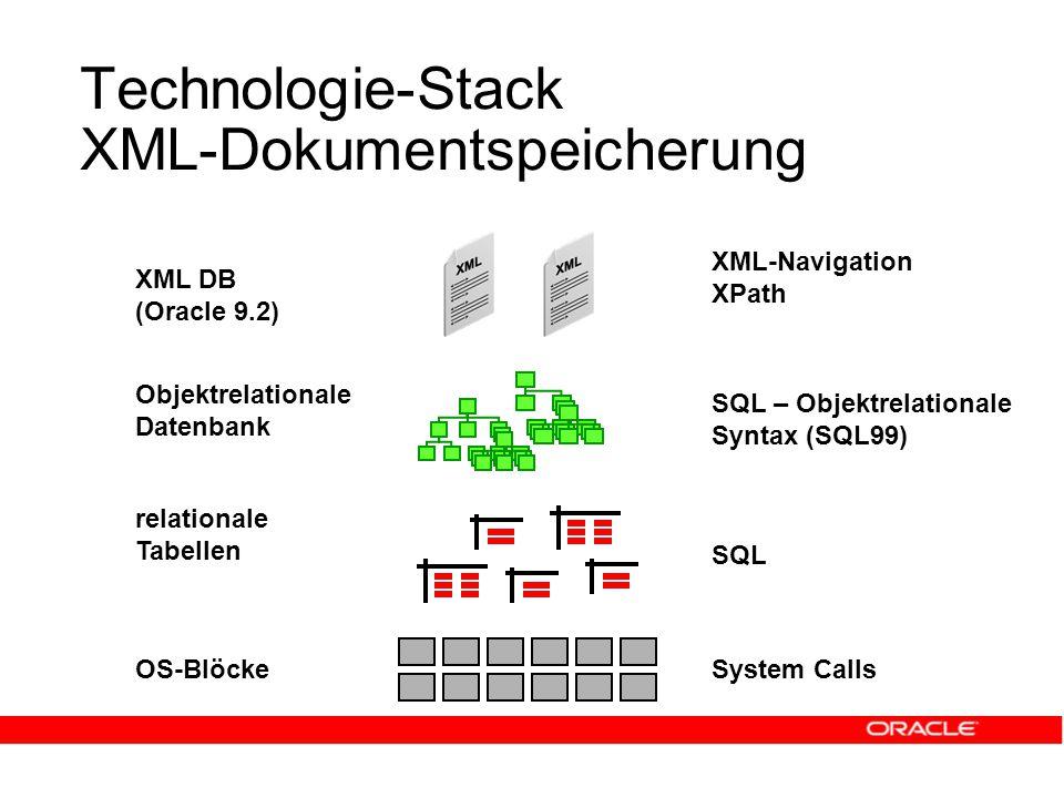Technologie-Stack XML-Dokumentspeicherung OS-Blöcke relationale Tabellen System Calls SQL Objektrelationale Datenbank SQL – Objektrelationale Syntax (SQL99) XML DB (Oracle 9.2) XML-Navigation XPath