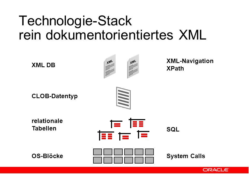 Technologie-Stack rein dokumentorientiertes XML OS-BlöckeSystem Calls SQL XML DB XML-Navigation XPath CLOB-Datentyp relationale Tabellen