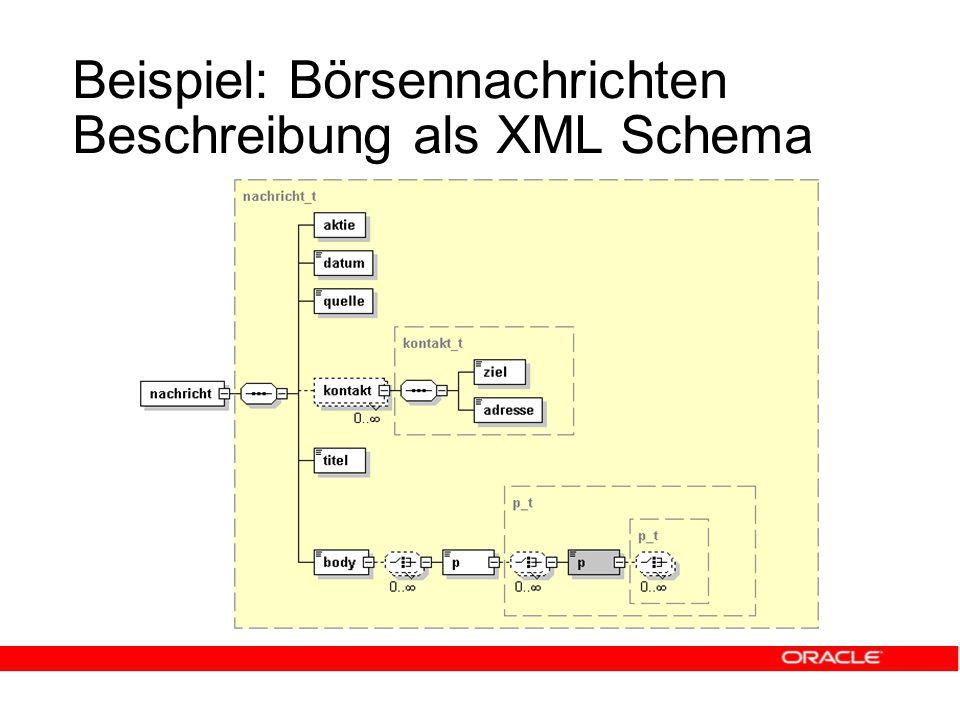 Beispiel: Börsennachrichten Beschreibung als XML Schema