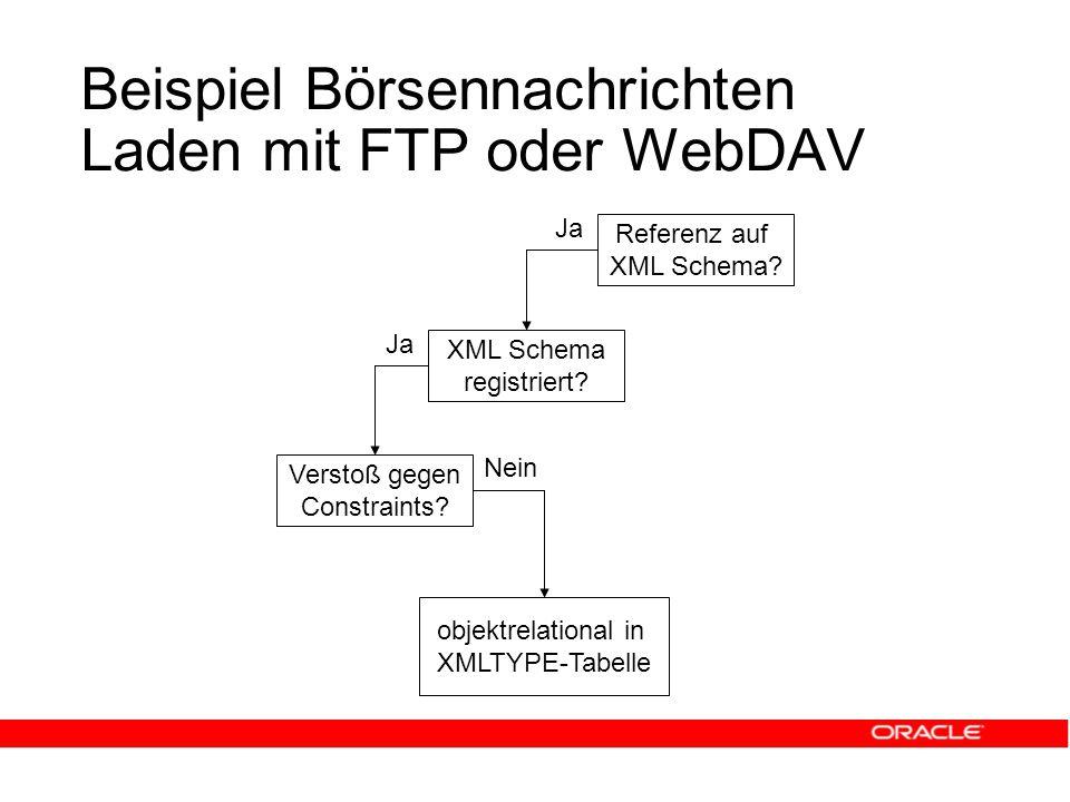 Beispiel Börsennachrichten Laden mit FTP oder WebDAV Referenz auf XML Schema.