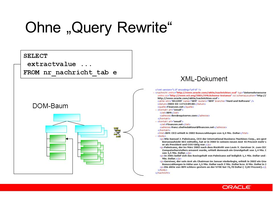 "Ohne ""Query Rewrite XML-Dokument DOM-Baum wkn SELECT extractvalue... FROM nr_nachricht_tab e"
