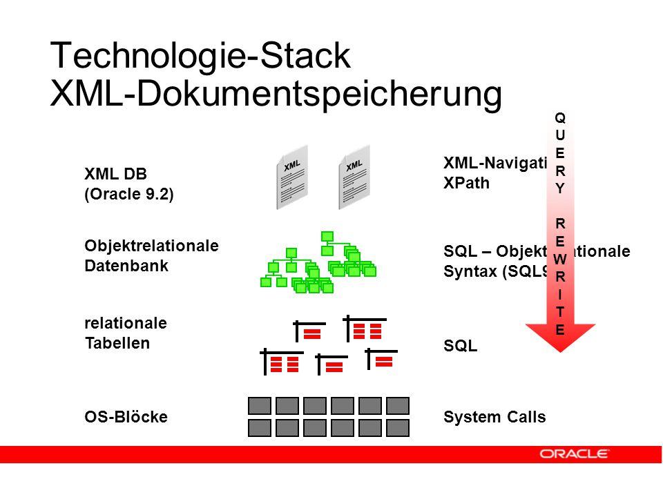 Technologie-Stack XML-Dokumentspeicherung OS-Blöcke relationale Tabellen System Calls SQL Objektrelationale Datenbank SQL – Objektrelationale Syntax (SQL99) XML DB (Oracle 9.2) XML-Navigation XPath QUERYREWRITEQUERYREWRITE