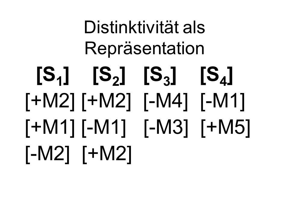 Distinktivität als Repräsentation [S 1 ] [S 2 ] [S 3 ] [S 4 ] [+M2] [+M2] [-M4] [-M1] [+M1] [-M1] [-M3] [+M5] [-M2] [+M2]