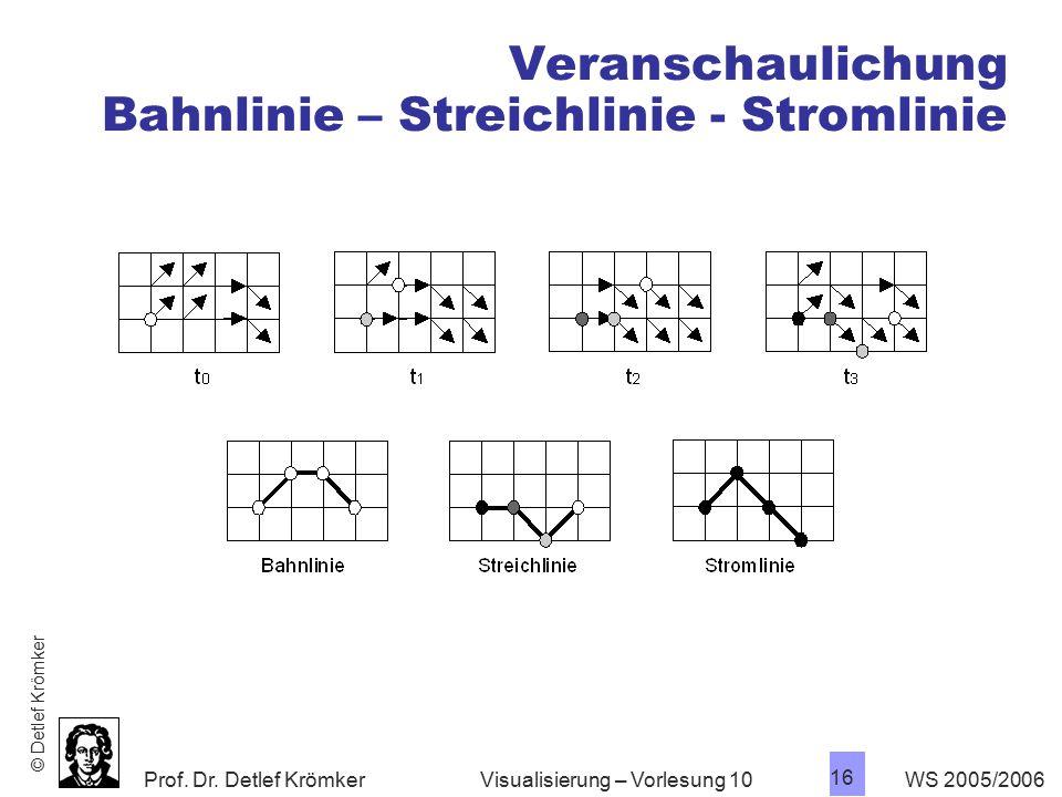 Prof. Dr. Detlef Krömker WS 2005/2006 16 Visualisierung – Vorlesung 10 Veranschaulichung Bahnlinie – Streichlinie - Stromlinie © Detlef Krömker