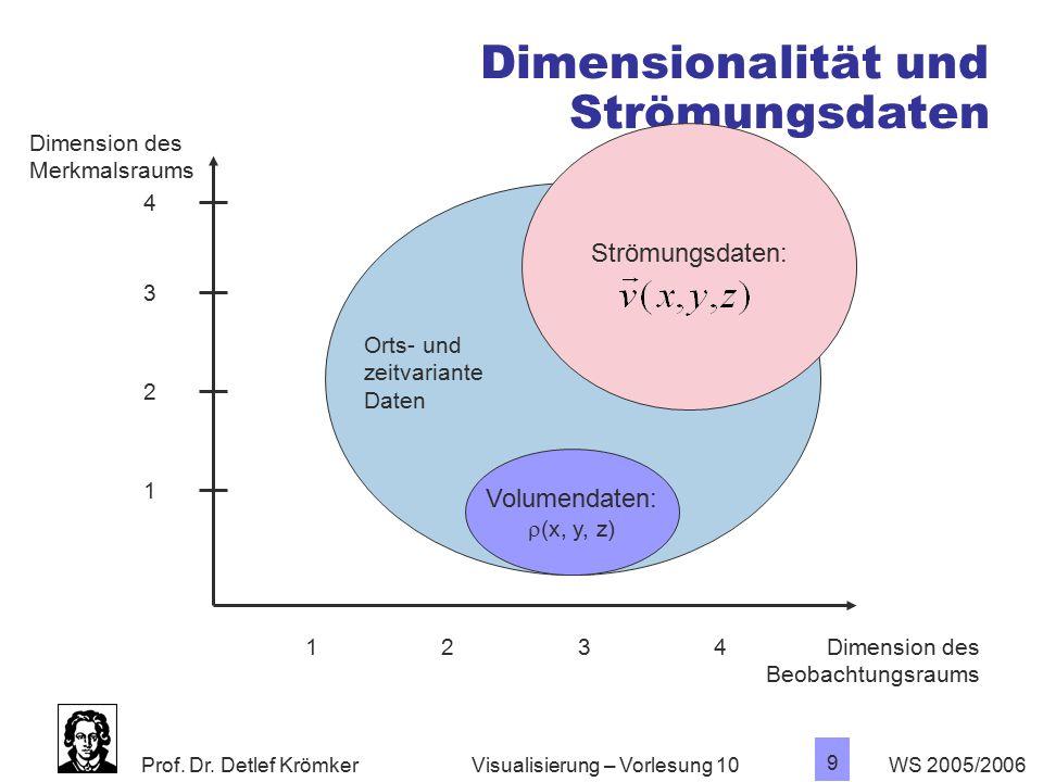 Prof. Dr. Detlef Krömker WS 2005/2006 9 Visualisierung – Vorlesung 10 Dimensionalität und Strömungsdaten Dimension des Merkmalsraums Dimension des Beo