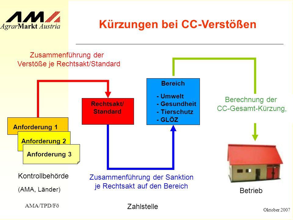 AMA/TPD/Fö Oktober 2007 Kürzungen bei CC-Verstößen Rechtsakt/ Standard Zusammenführung der Verstöße je Rechtsakt/Standard Bereich Zusammenführung der