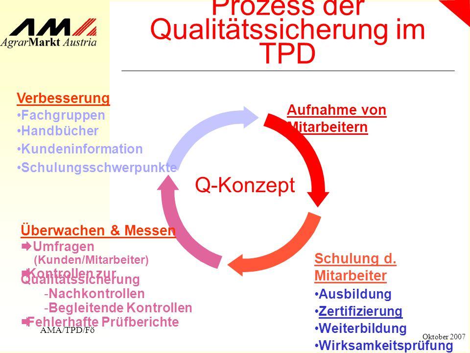 AMA/TPD/Fö Oktober 2007 Prozess der Qualitätssicherung im TPD Q-Konzept Aufnahme von Mitarbeitern Verbesserung Fachgruppen Handbücher Kundeninformatio