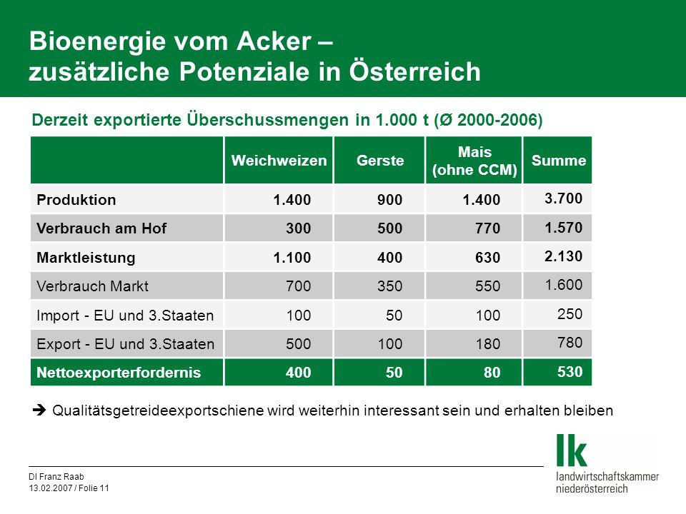 DI Franz Raab 13.02.2007 / Folie 11 Bioenergie vom Acker – zusätzliche Potenziale in Österreich WeichweizenGerste Mais (ohne CCM) Summe Produktion1.40