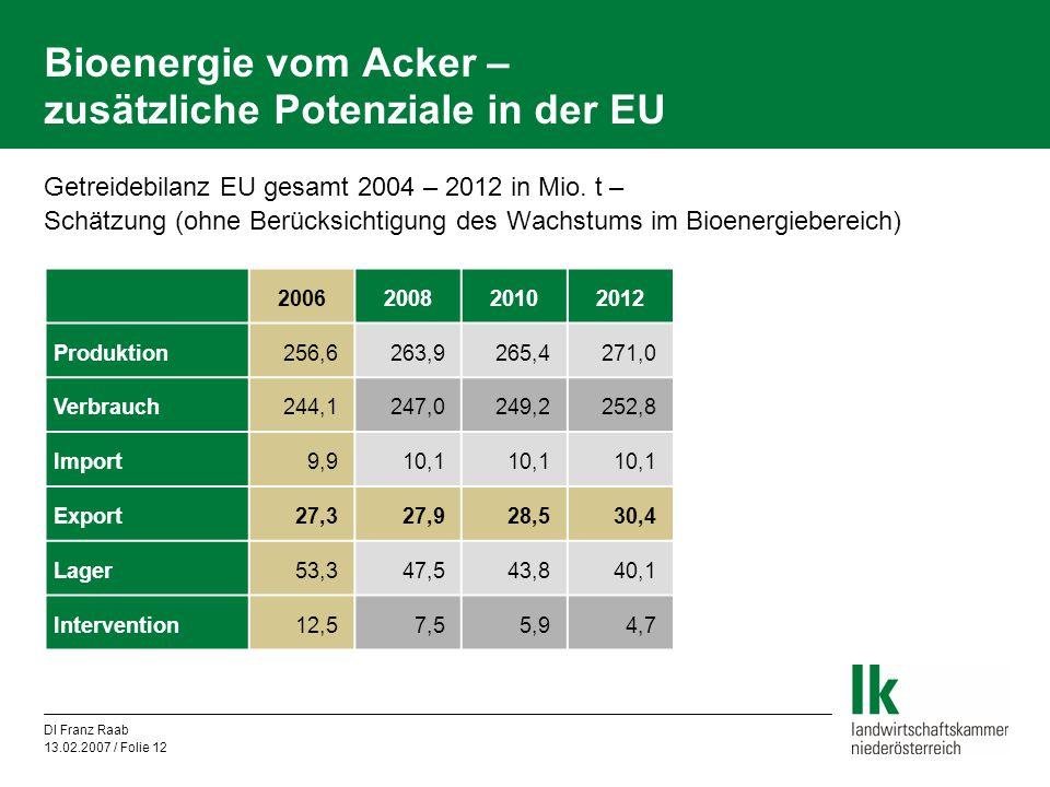 DI Franz Raab 13.02.2007 / Folie 12 Bioenergie vom Acker – zusätzliche Potenziale in der EU Getreidebilanz EU gesamt 2004 – 2012 in Mio. t – Schätzung