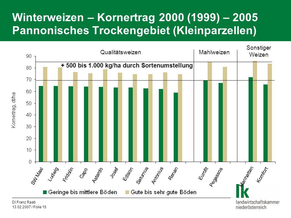 DI Franz Raab 13.02.2007 / Folie 15 Winterweizen – Kornertrag 2000 (1999) – 2005 Pannonisches Trockengebiet (Kleinparzellen) Mahlweizen Sonstiger Weiz