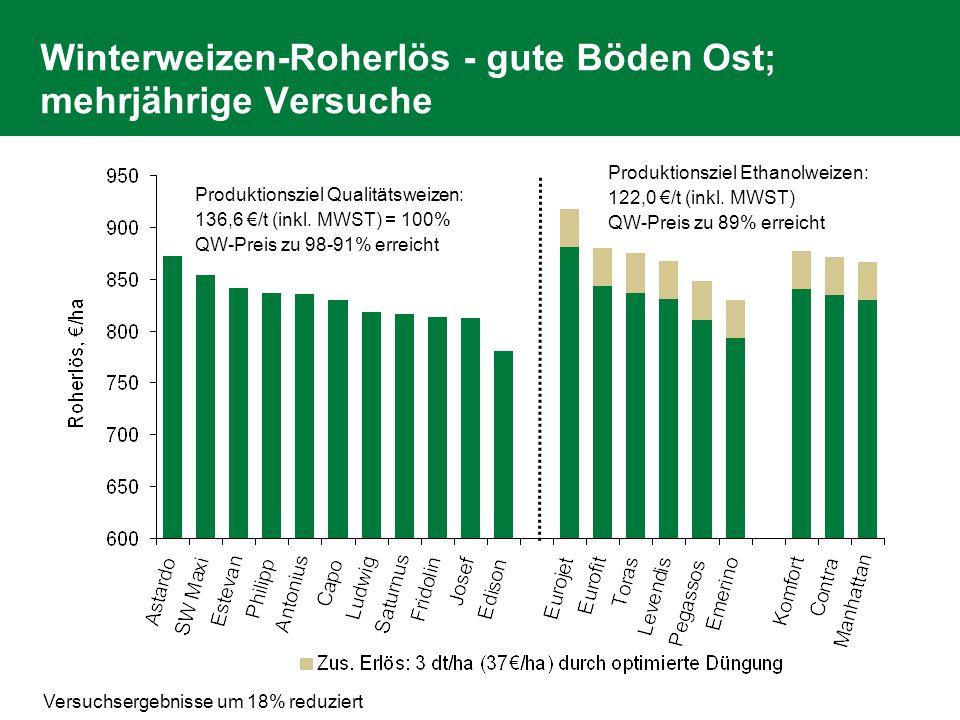 DI Franz Raab 13.02.2007 / Folie 17 Winterweizen-Roherlös - gute Böden Ost; mehrjährige Versuche Versuchsergebnisse um 18% reduziert Produktionsziel Q