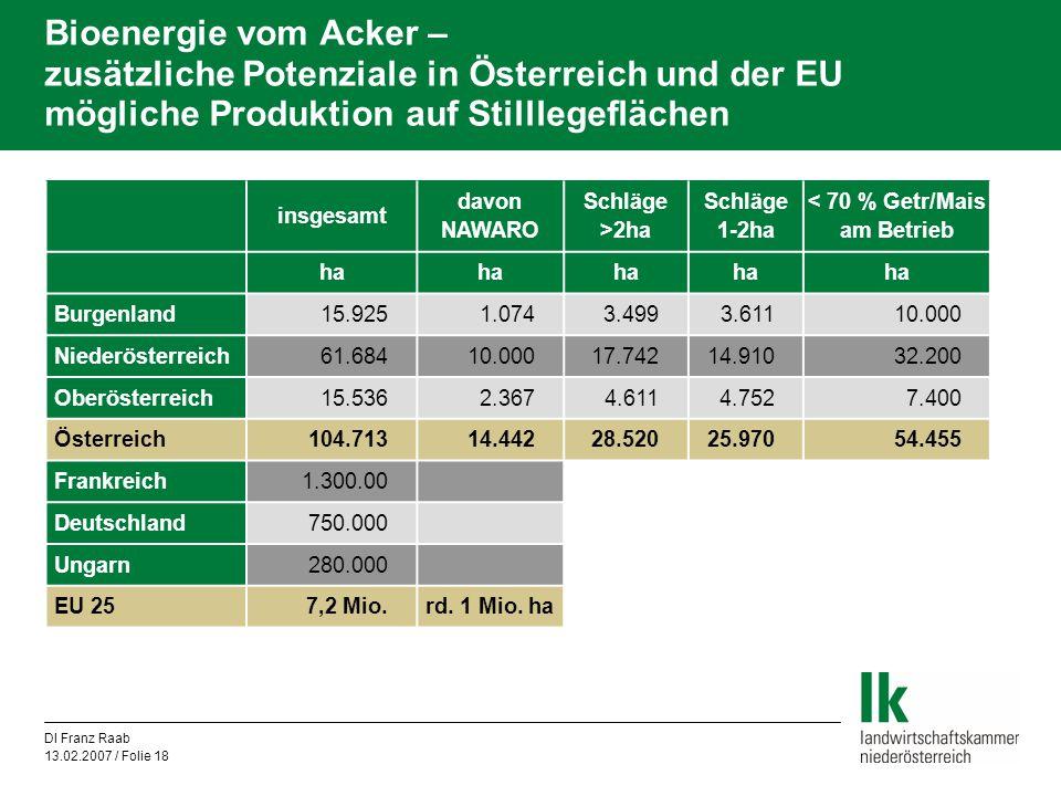 DI Franz Raab 13.02.2007 / Folie 18 Bioenergie vom Acker – zusätzliche Potenziale in Österreich und der EU mögliche Produktion auf Stilllegeflächen in