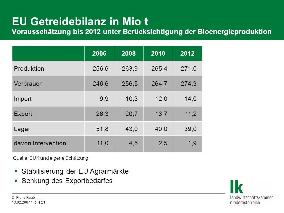 DI Franz Raab 13.02.2007 / Folie 21 EU Getreidebilanz in Mio t Vorausschätzung bis 2012 unter Berücksichtigung der Bioenergieproduktion 20062008201020