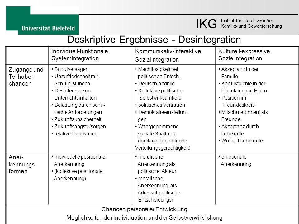 Deskriptive Ergebnisse - Desintegration Individuell-funktionale Systemintegration Kommunikativ-interaktive Sozialintegration Kulturell-expressive Sozi