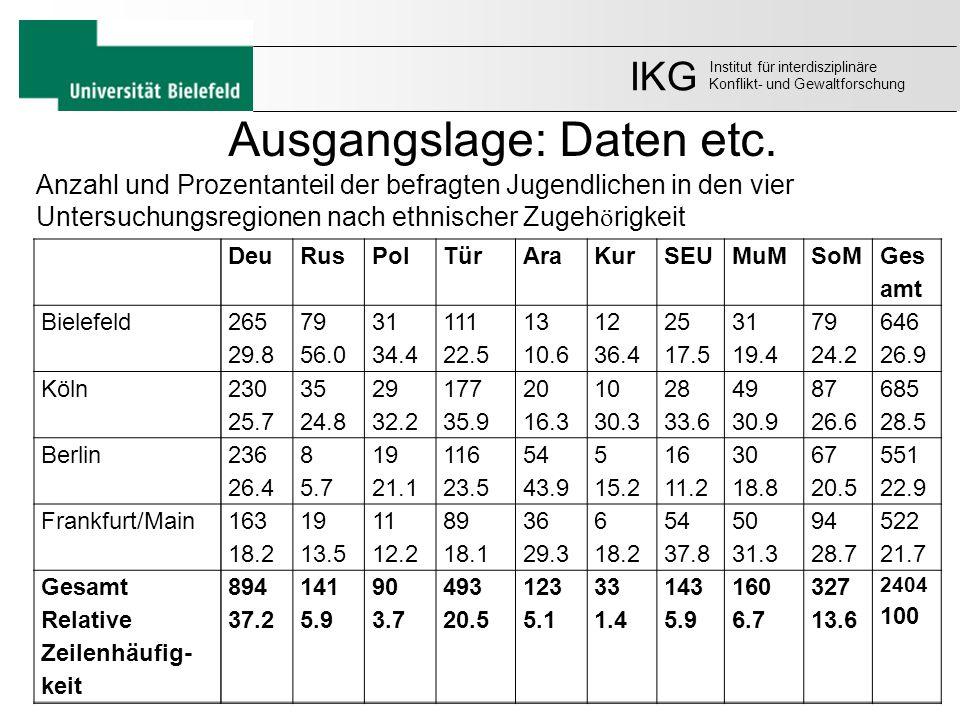 DeuRusPolTürAraKurSEUMuMSoM Ges amt Bielefeld 265 29.8 79 56.0 31 34.4 111 22.5 13 10.6 12 36.4 25 17.5 31 19.4 79 24.2 646 26.9 Köln 230 25.7 35 24.8