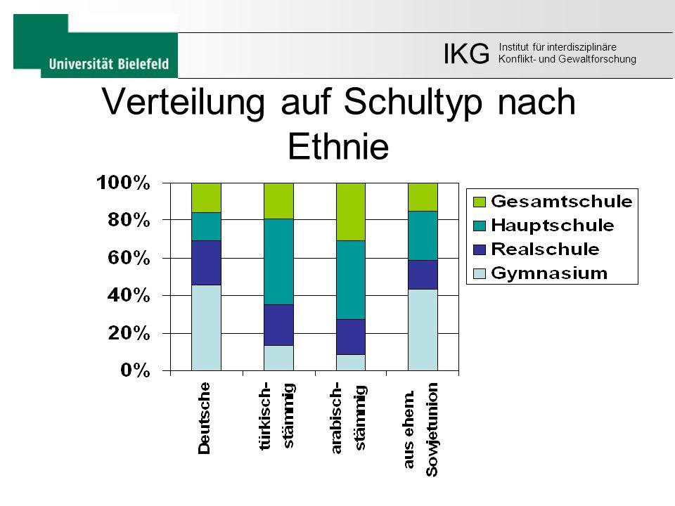 Verteilung auf Schultyp nach Ethnie IKG Institut für interdisziplinäre Konflikt- und Gewaltforschung