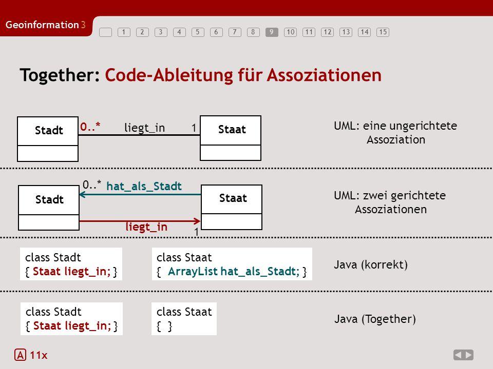123456789101112131415 Geoinformation3 Together: Code-Ableitung für Assoziationen 9 A 11x Stadt Staat 1 0..* liegt_in UML: eine ungerichtete Assoziatio