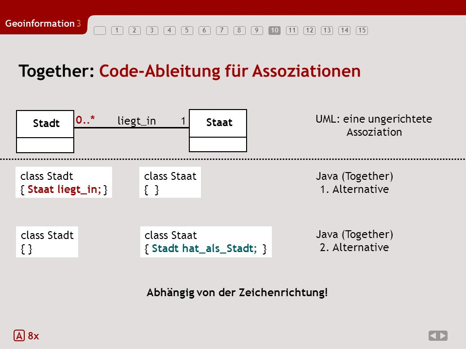 123456789101112131415 Geoinformation3 10 Together: Code-Ableitung für Assoziationen A 8x Stadt Staat 1 0..* liegt_in UML: eine ungerichtete Assoziation Java (Together) 2.