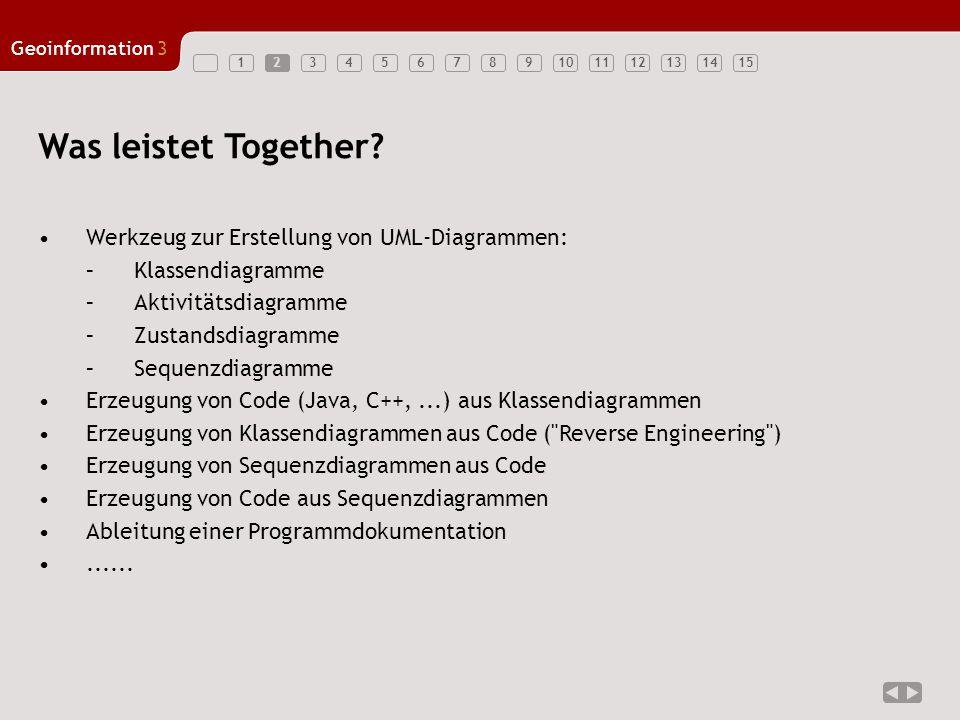 123456789101112131415 Geoinformation3 3 Alternativen zu Together Rational Rose –von den Erfindern von UML entwickelt/vertrieben Microsoft Visio –eingeschränkte Funktionalität ( Malprogramm ) –Schnittstelle zu ArcGIS/ArcInfo, bidirektional: Laden von ArcObjects in Visio Erzeugen von Datenbankschemata aus UML-Diagrammen