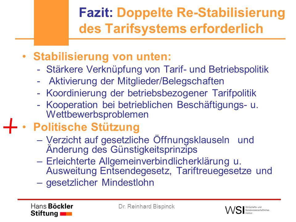 Dr. Reinhard Bispinck Fazit: Doppelte Re-Stabilisierung des Tarifsystems erforderlich Stabilisierung von unten: -Stärkere Verknüpfung von Tarif- und B