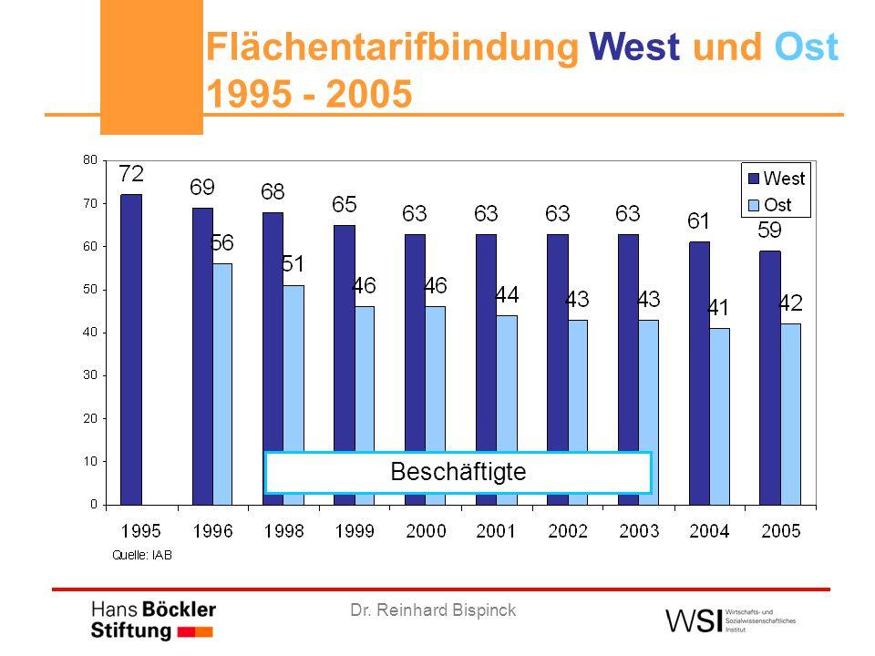 Dr. Reinhard Bispinck Flächentarifbindung West und Ost 1995 - 2005 Beschäftigte
