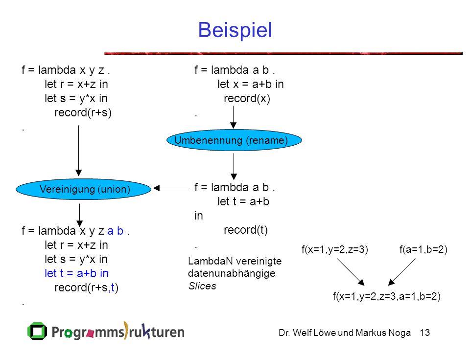 Dr. Welf Löwe und Markus Noga13 Beispiel f = lambda x y z. let r = x+z in let s = y*x in record(r+s). f = lambda a b. let x = a+b in record(x). f = la