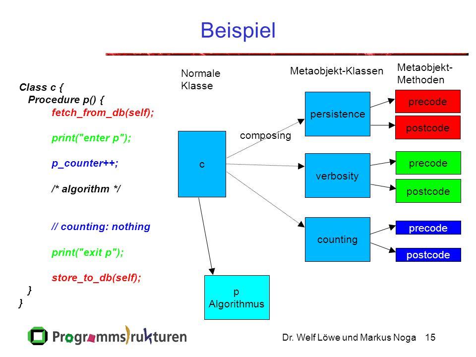 Dr. Welf Löwe und Markus Noga15 Beispiel Class c { Procedure p() { fetch_from_db(self); print(
