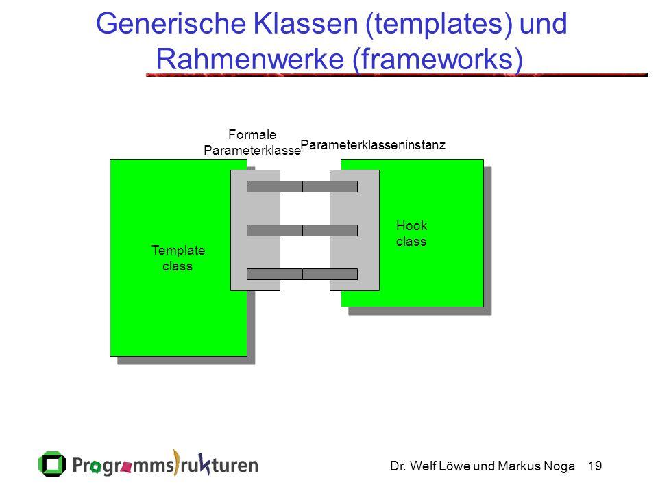Dr. Welf Löwe und Markus Noga19 Generische Klassen (templates) und Rahmenwerke (frameworks) Hook class Hook class Template class Template class Formal