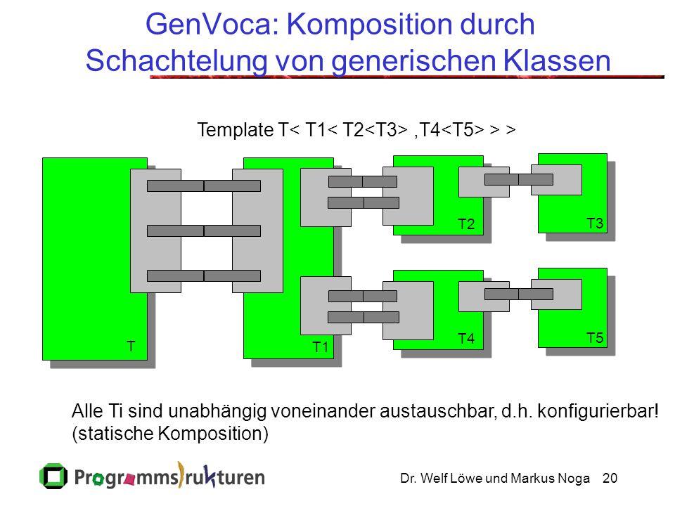 Dr. Welf Löwe und Markus Noga20 GenVoca: Komposition durch Schachtelung von generischen Klassen Template T,T4 > > T1 T2 T3 T T4 T5 Alle Ti sind unabhä