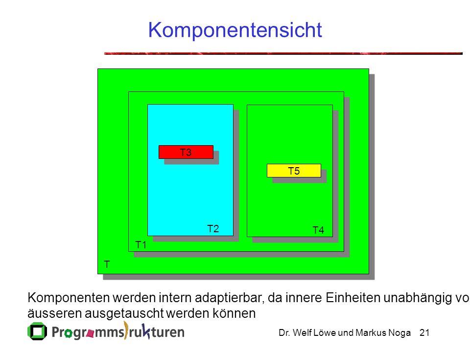 Dr. Welf Löwe und Markus Noga21 Komponentensicht T5 T3 T4 T2 T1 T Komponenten werden intern adaptierbar, da innere Einheiten unabhängig von äusseren a