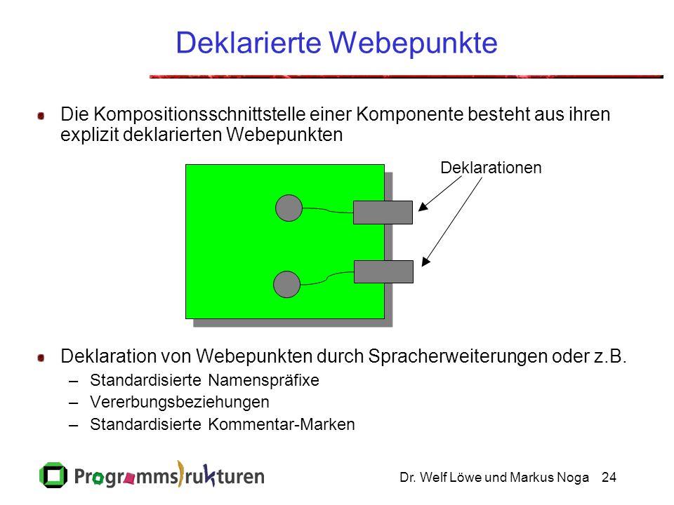 Dr. Welf Löwe und Markus Noga24 Deklarierte Webepunkte Die Kompositionsschnittstelle einer Komponente besteht aus ihren explizit deklarierten Webepunk