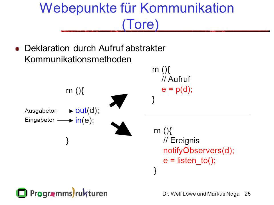 Dr. Welf Löwe und Markus Noga25 Webepunkte für Kommunikation (Tore) m (){ out(d); in(e); } Ausgabetor Eingabetor m (){ // Aufruf e = p(d); } m (){ //