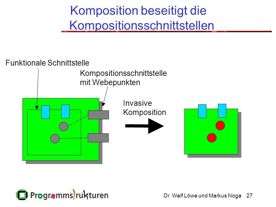 Dr. Welf Löwe und Markus Noga27 Komposition beseitigt die Kompositionsschnittstellen Kompositionsschnittstelle mit Webepunkten Funktionale Schnittstel