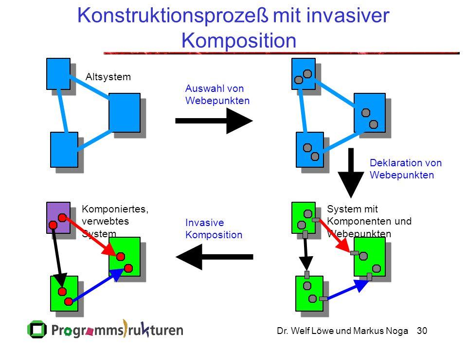 Dr. Welf Löwe und Markus Noga30 Konstruktionsprozeß mit invasiver Komposition System mit Komponenten und Webepunkten Komponiertes, verwebtes System De