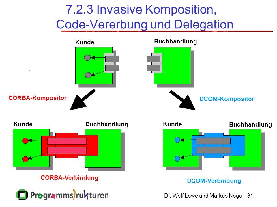 Dr. Welf Löwe und Markus Noga31 7.2.3 Invasive Komposition, Code-Vererbung und Delegation Kunde Buchhandlung KundeBuchhandlung CORBA-Verbindung Kunde