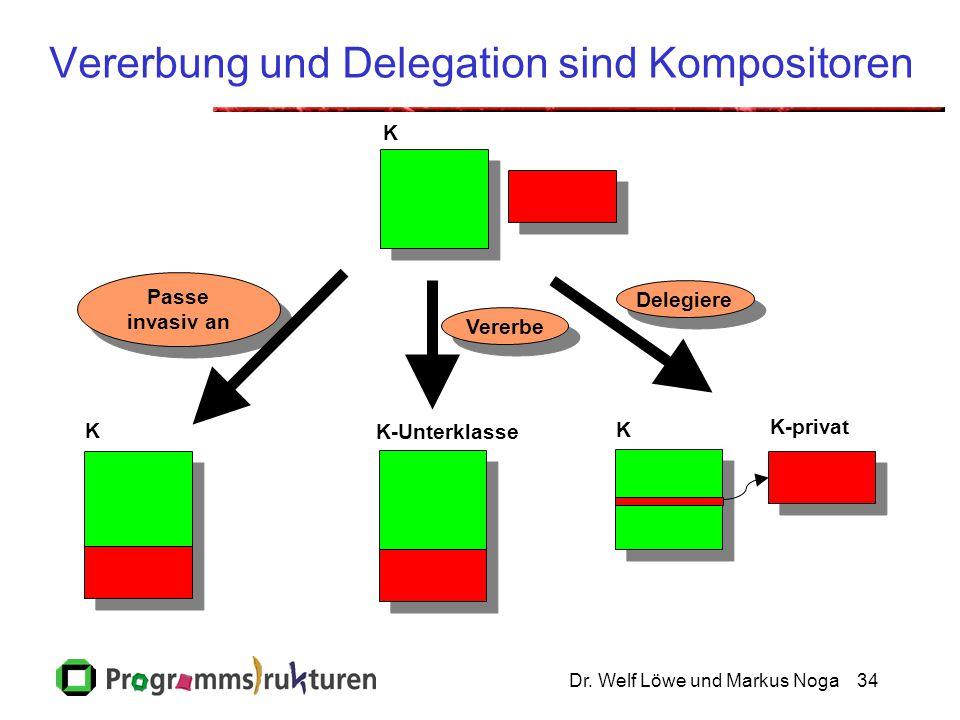Dr. Welf Löwe und Markus Noga34 Vererbung und Delegation sind Kompositoren Passe invasiv an Passe invasiv an K K-privat K K-Unterklasse K Vererbe Dele